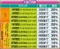 京楽産業株式会社 CRぱちんこ AKB48‐3 誇りの丘 大当たり内訳