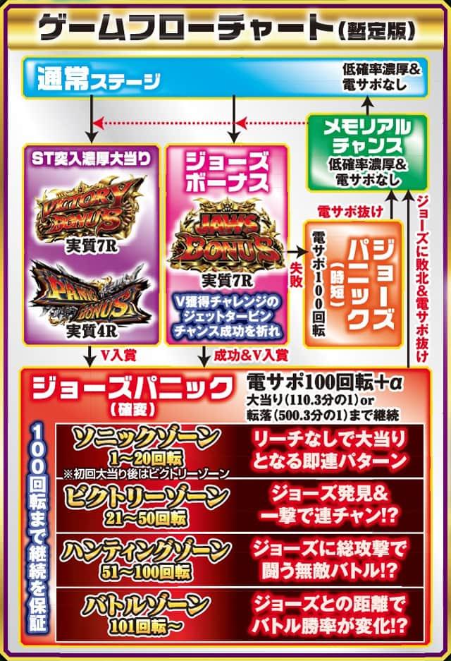 株式会社平和 CR JAWS ~it's a SHARK PANIC~ ゲームフロー