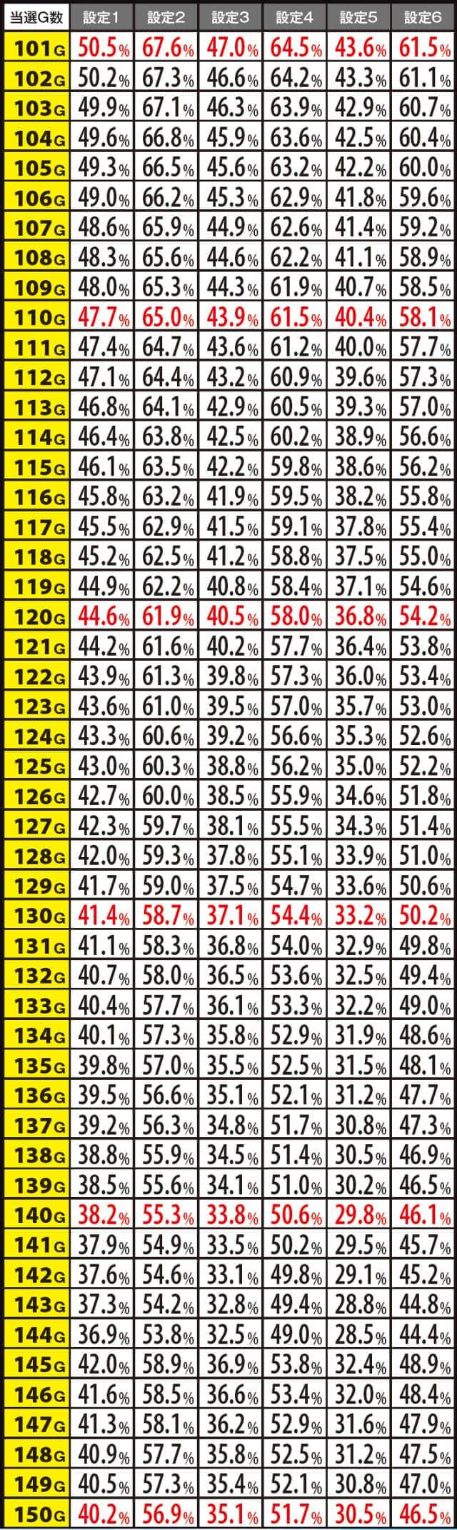 沖ドキ!の天国ヌケ後の当選ゲーム数別・引き戻し滞在期待度の一覧表