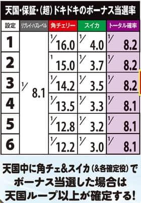 沖ドキ!の天国・保証・(超)ドキドキのボーナス当選率の紹介
