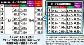 沖ドキ!のトータルの当選率の紹介