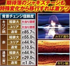 北斗の拳7転生の特殊ゾーン・背景チェンジ信頼度