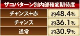 北斗の拳7転生ザコ撃破予告のザコパターン別内部確変期待度