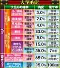 サミー株式会社 ぱちんこCR 北斗の拳7転生 大当たり内訳