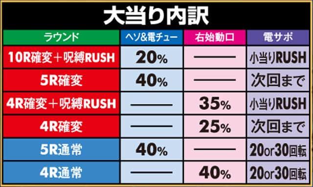 株式会社藤商事 Pリング 呪縛RUSH 設定付 大当り内訳
