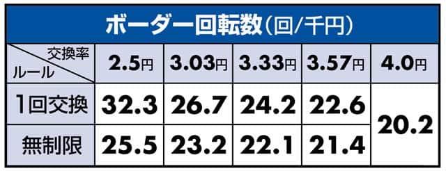 Pギンギラパラダイス夢幻カーニバル319ver. ボーダー