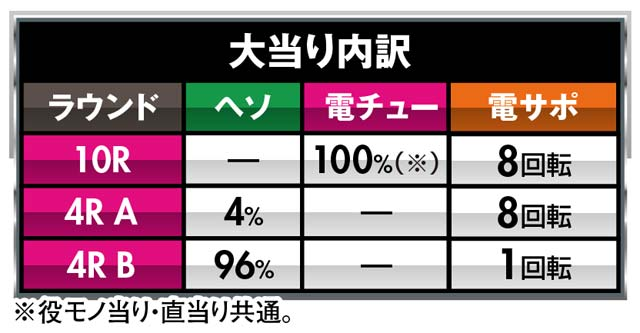 株式会社平和 P JAWS3 SHARK PANIC~深淵~ 大当り内訳