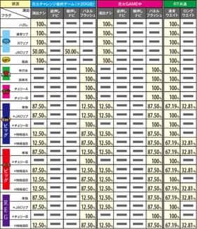 ハナビのRT中の成立役別の演出選択率