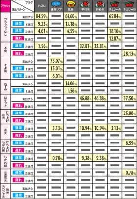 ハナビの通常時ボーナス成立ゲーム時の演出選択率