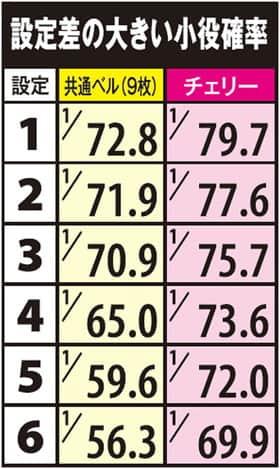 パチスロJAWS~it's a SHARK PANIC~の設定差の大きい小役確率の一覧表