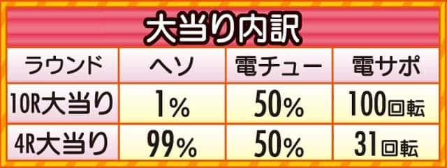 株式会社高尾 P一騎当千SS斬 呂蒙Ver. 大当り内訳