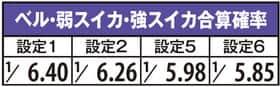 A-SLOT北斗の拳 将のベル・弱スイカ・強スイカ合算確率の一覧表