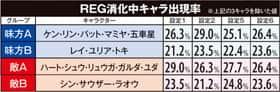 A-SLOT北斗の拳 将のREG消化中キャラ出現率(確率)一覧表