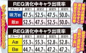 A-SLOT北斗の拳 将のEG消化中キャラ出現率(確率)一覧表