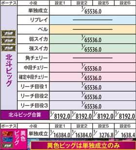 A-SLOT北斗の拳 将の設定別・詳細ボーナス確率の一覧表