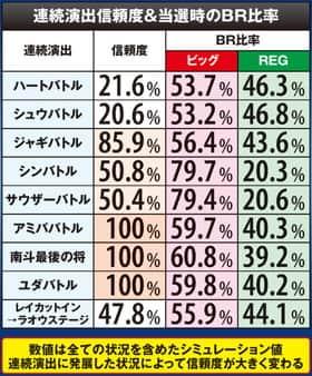 A-SLOT 北斗の拳 将の連続演出信頼度&当選時のBR比率の紹介