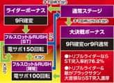 京楽産業株式会社 CRぱちんこ仮面ライダー フルスロットル ゲームフロー