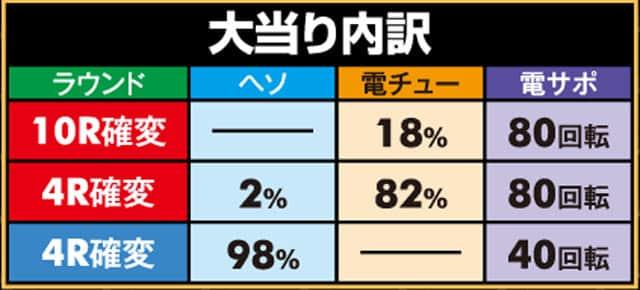 """株式会社三洋物産 PA聖闘士星矢4 The Battle of""""限界突破"""" 大当り内訳"""
