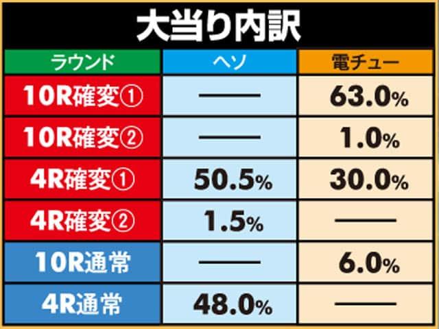 株式会社高尾 P弾球黙示録カイジ沼4 カイジVer. 大当り内訳