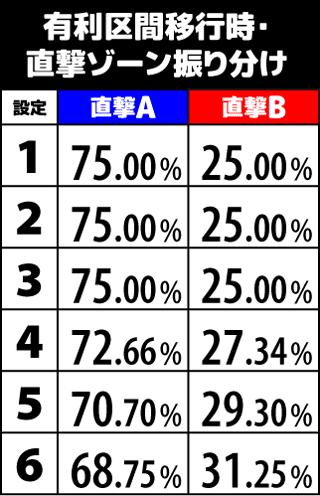 サラリーマン金太郎MAX 直撃ゾーン振り分け