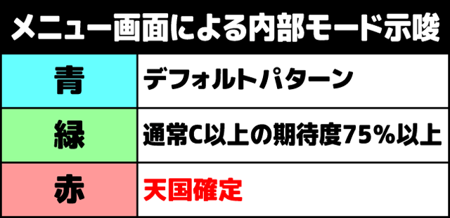 サラリーマン金太郎MAX メニュー画面による内部モード示唆