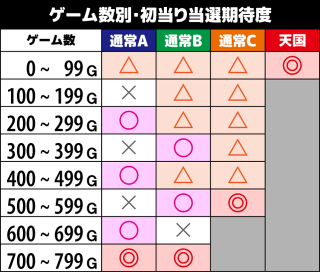 サラリーマン金太郎MAX ゲーム数別の初当り期待度