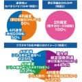サミー P甲鉄城のカバネリ 319 覚醒Ver. 大当たり内訳
