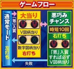 豊丸産業株式会社 CR悪代官DX2 ゲームフロー