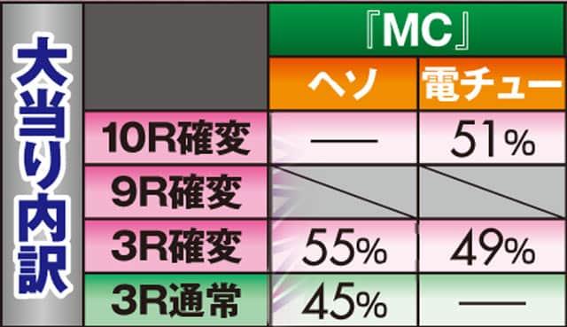 株式会社ソフィア P V王 Legend MC 大当り内訳