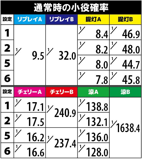 ドンちゃん2の小役確率(解析値)