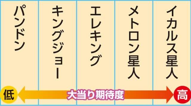 新台 PAぱちんこウルトラセブン2 Light Version セブンチャレンジ中演出