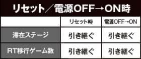タイムクロス2のリセット電源OFF→ON時
