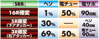 株式会社三洋物産 CRシルバーダイヤモンド -銀の海賊旗- 89バージョン 大当り内訳