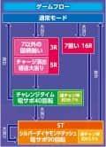 株式会社三洋物産 CRシルバーダイヤモンド -銀の海賊旗- 89バージョン ゲームフロー
