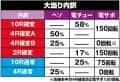 サミー株式会社 ぱちんこ宇宙戦艦ヤマト2199‐波動‐199Ver. 大当たり内訳