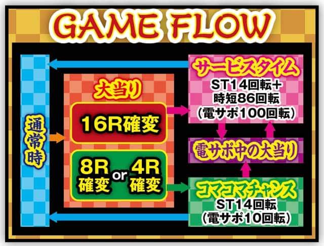 豊丸産業株式会社 CRコマコマ倶楽部@エイジセレクトY ゲームフロー