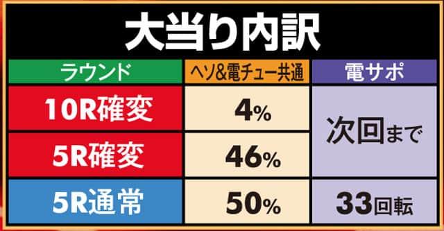 株式会社三洋物産 PA海物語3R2 大当り内訳