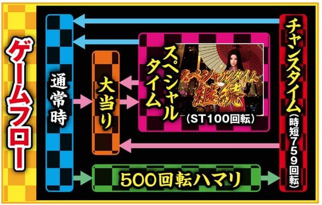 株式会社SANKYO Pフィーバー真花月2夜桜バージョン ゲームフロー