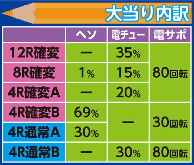 株式会社平和 CR不二子~Lupin The End~99.9VER. 大当り内訳