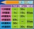 株式会社平和 CR不二子~Lupin The End~99.9VER. 大当たり内訳