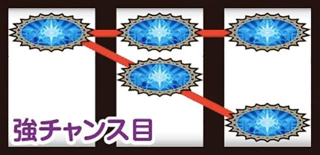 秘宝伝Revの打ち方&チャンス役の停止型