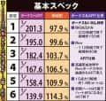 株式会社サボハニ 秘宝伝Rev. 機械割