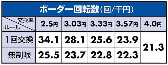 新台 P義風堂々!! ~兼続と慶次~2 ボーダーライン
