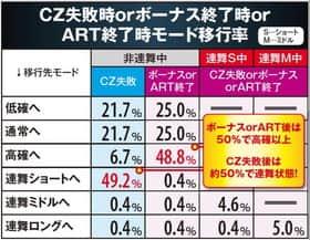 CZ失敗時orボーナス終了時or ART終了時モード移行率