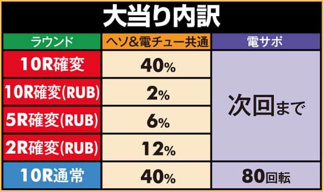 株式会社三洋物産 Pスーパー海物語INジャパン2 大当り内訳