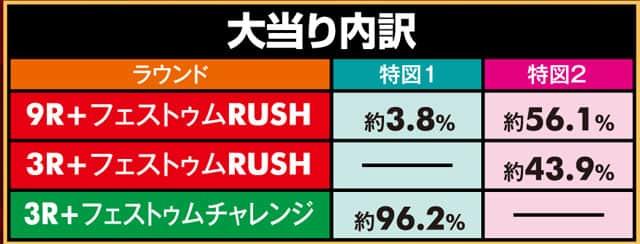 株式会社SANKYO P蒼穹のファフナー2A 大当り内訳