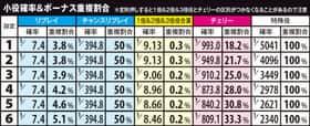 元祖ハネスロ再びの小役確率とボーナス重複割合の一覧表