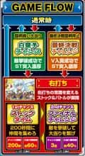 株式会社ディ・ライト CR犬夜叉JUDGEMENT∞SP ゲームフロー