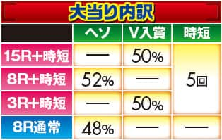 株式会社大都技研 CR吉宗4 天昇飛躍の極219ver. 大当り内訳