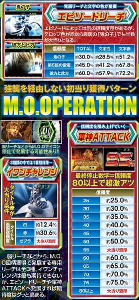 ぱちんこ テラフォーマーズのM.O.OPERATIONの紹介
